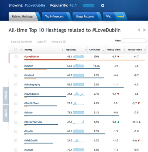 gc-twitter-related-hashtags