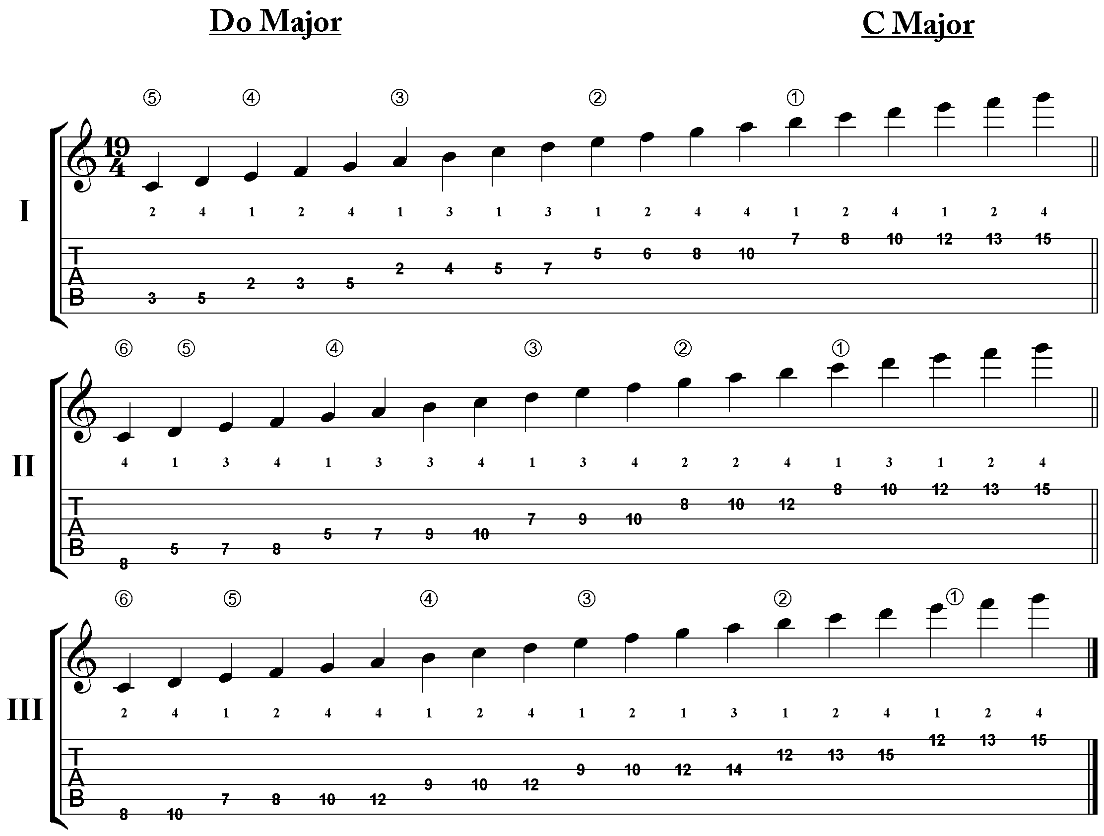 Major Scales: How to Use the Most Important Music Scale
